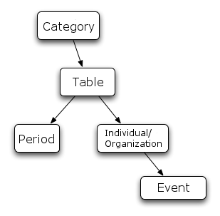 The data structure of Chronica