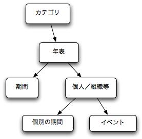 Mac版 Chronica Plus のデータ構造の図
